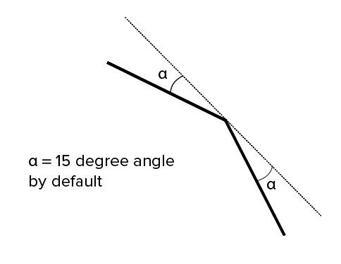 a  :  به عنوان پیش فرض زاویه ۱۵ درجه درنظر گرفته می شود