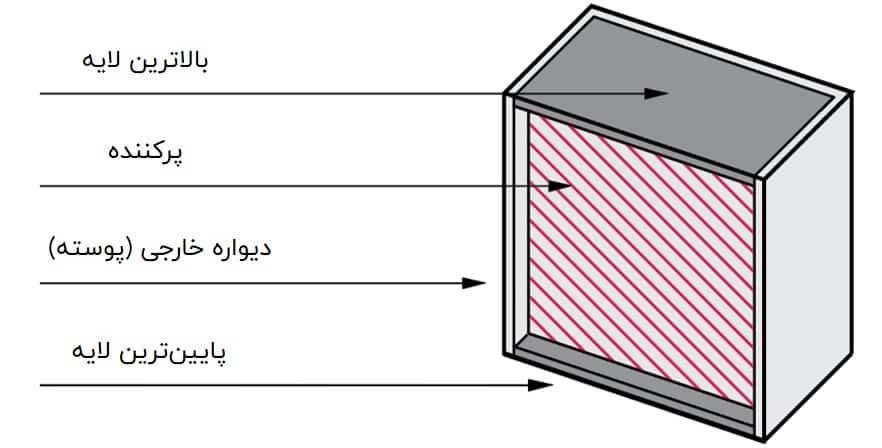 ضخامت دیواره (Shell) و تراکم پرکنندگی (Infill)