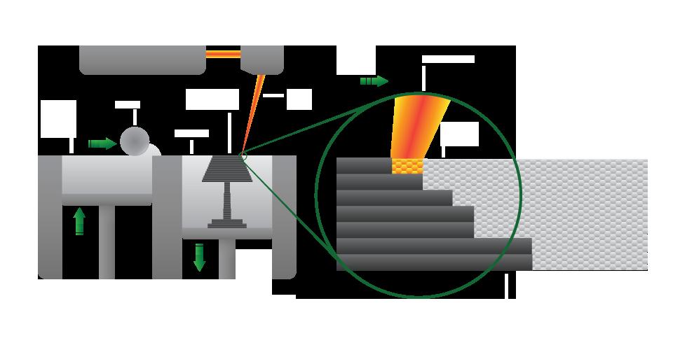 SLS Diagram پرینت سه بعدی فلزات