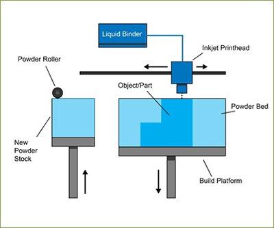 binderjetting process پرینت سه بعدی فلزات