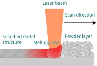 slm2 2 en پرینت سه بعدی فلزات
