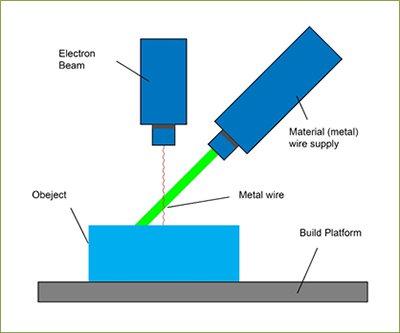 vat process پرینت سه بعدی فلزات